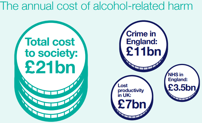 PHE_alcohol_annual_cost