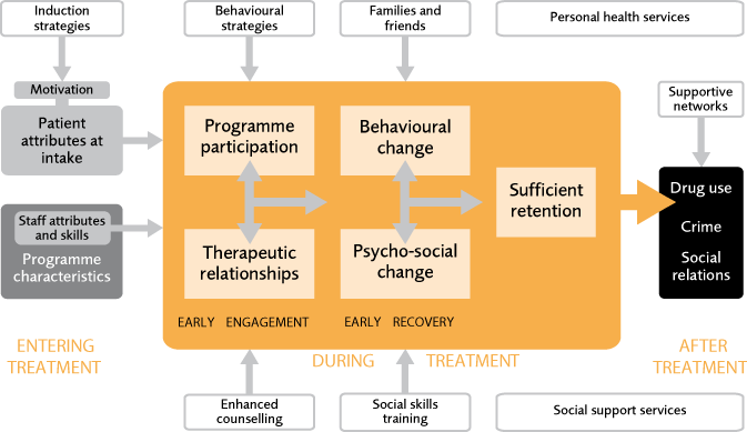 DATOS model of how treatment works