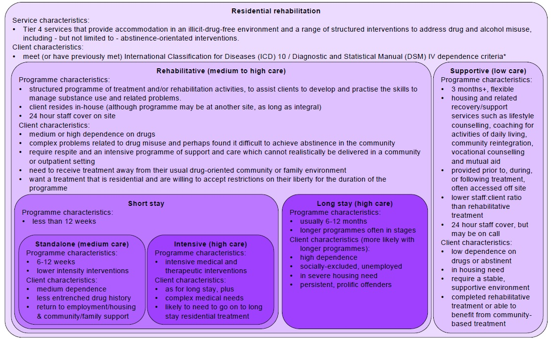 Models of residential programmes (National Treatment Agency for Substance Misuse)